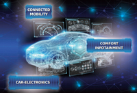 Molex Micro Solutions for Automotive
